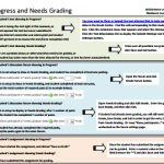 In Progress and Needs Grading icons for dicussions, tests, and assignments (PDF)